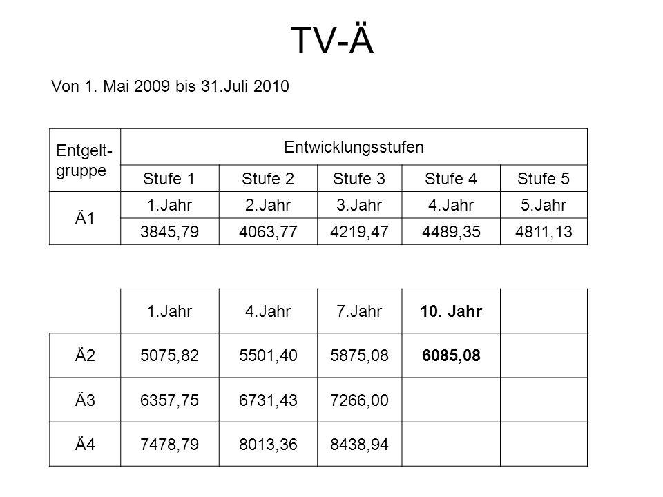 TV-Ä Von 1. Mai 2009 bis 31.Juli 2010 Entgelt- gruppe Entwicklungsstufen Stufe 1Stufe 2Stufe 3Stufe 4Stufe 5 Ä1 1.Jahr2.Jahr3.Jahr4.Jahr5.Jahr 3845,79