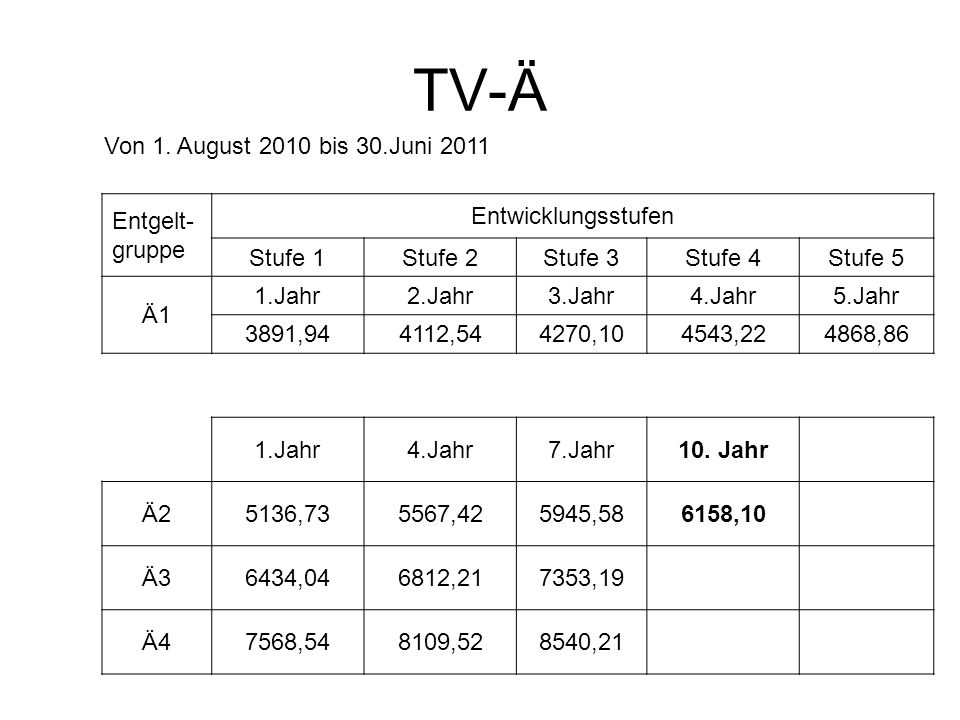 TV-Ä Von 1. August 2010 bis 30.Juni 2011 Entgelt- gruppe Entwicklungsstufen Stufe 1Stufe 2Stufe 3Stufe 4Stufe 5 Ä1 1.Jahr2.Jahr3.Jahr4.Jahr5.Jahr 3891