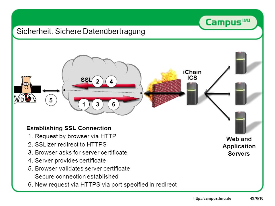 Establishing SSL Connection 1.
