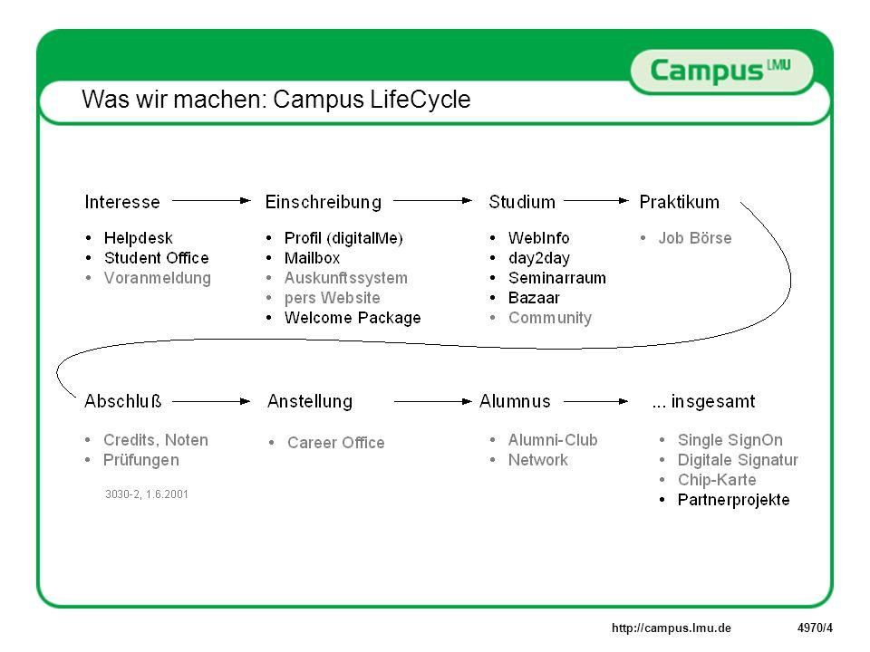 http://campus.lmu.de4970/5 Campus LMU Internet Portal der Universität München Dezentralisierung der Arbeit Koordination der Prozesse Rezentralisierung der Technik geschützter persönlicher Kommunikationsraum Sicherheit Personalisierung