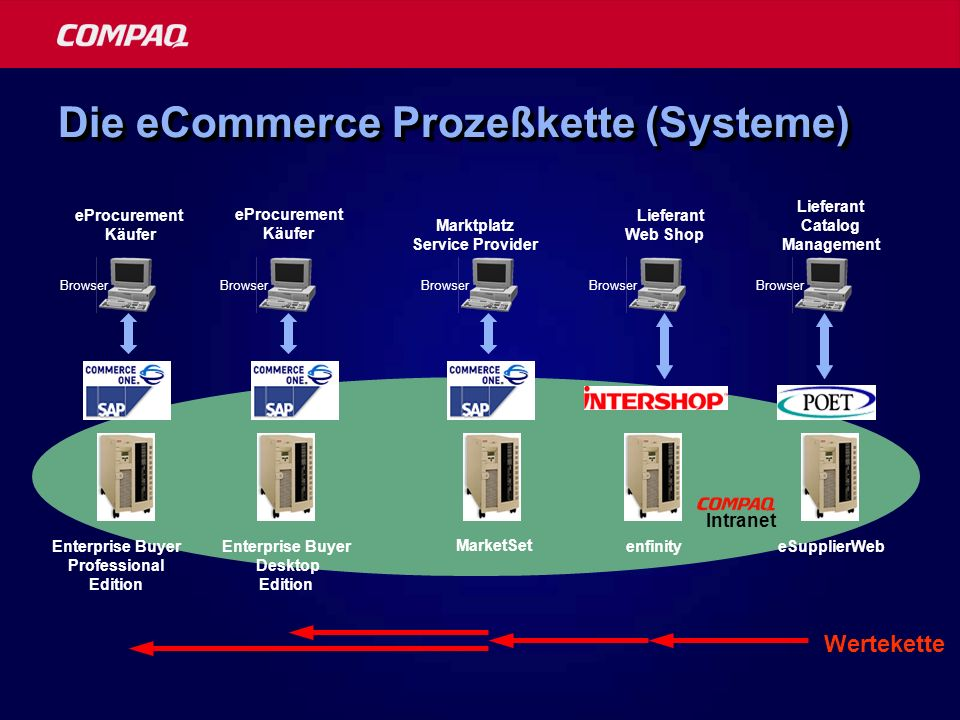 Die eCommerce Prozeßkette (Systeme) eProcurement Käufer Enterprise Buyer Professional Edition Browser Marktplatz Service Provider MarketSet Browser enfinity Lieferant Web Shop Browser eProcurement Käufer Enterprise Buyer Desktop Edition Intranet eSupplierWeb Lieferant Catalog Management Browser Wertekette