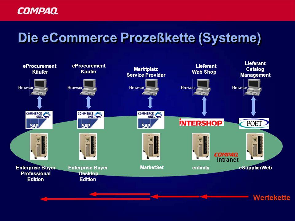 Die eCommerce Prozeßkette (Systeme) eProcurement Käufer Enterprise Buyer Professional Edition Browser Marktplatz Service Provider MarketSet Browser en