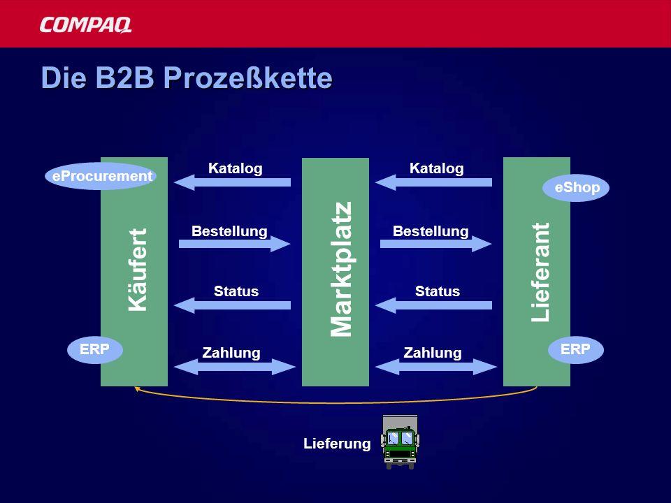 Die B2B Prozeßkette Marktplatz Katalog Bestellung Lieferung Käufert ERP eProcurement Lieferant ERP eShop Status Zahlung