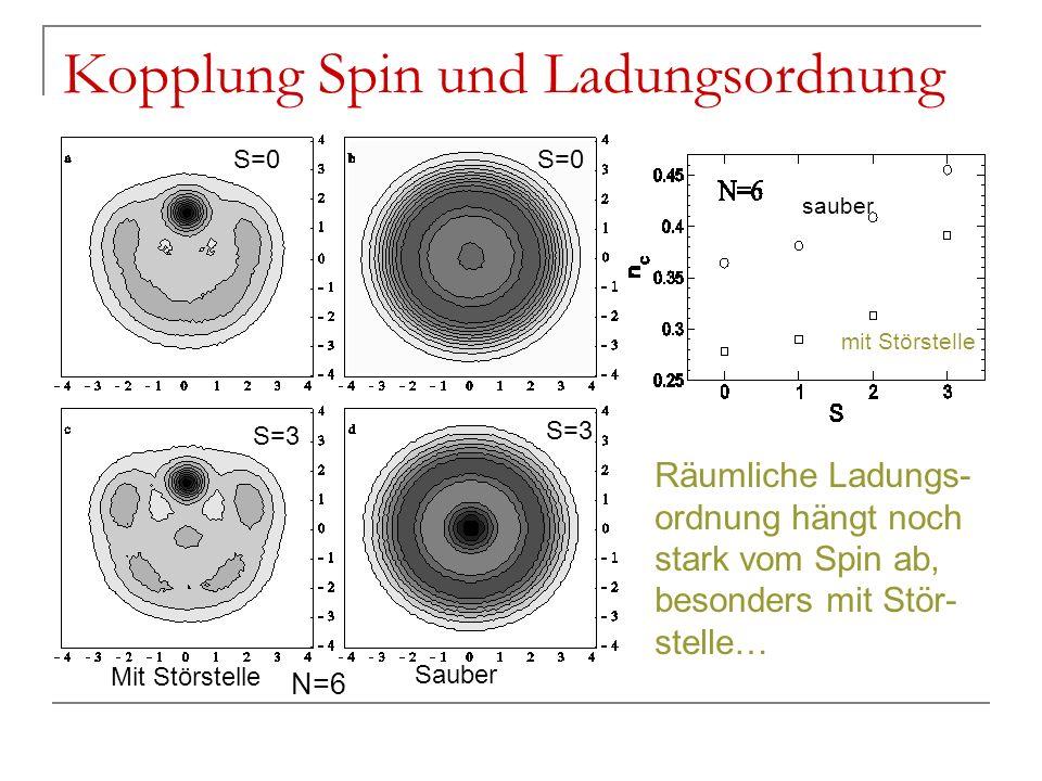 Kopplung Spin und Ladungsordnung S=0 S=3 Mit Störstelle Sauber Räumliche Ladungs- ordnung hängt noch stark vom Spin ab, besonders mit Stör- stelle… sa