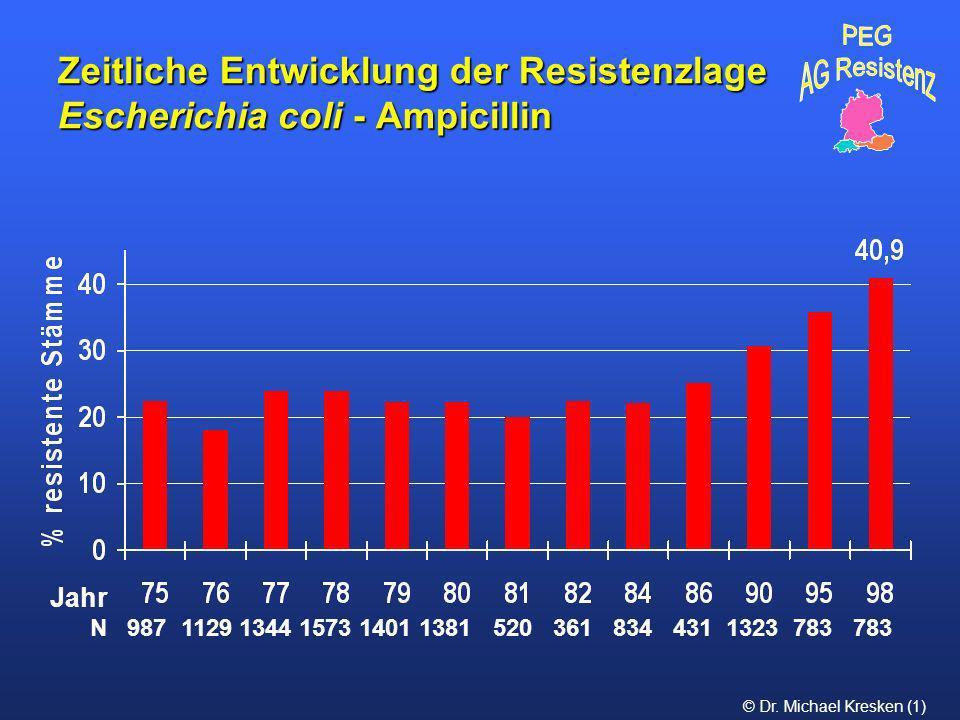 © Dr. Michael Kresken (1) Zeitliche Entwicklung der Resistenzlage Escherichia coli - Ampicillin N 987 1129 1344 1573 1401 1381 520 361 834 431 1323 78
