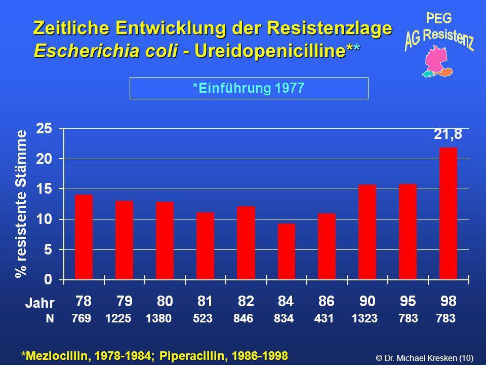 © Dr. Michael Kresken (10) Zeitliche Entwicklung der Resistenzlage Escherichia coli - Ureidopenicilline** *Mezlocillin, 1978-1984; Piperacillin, 1986-