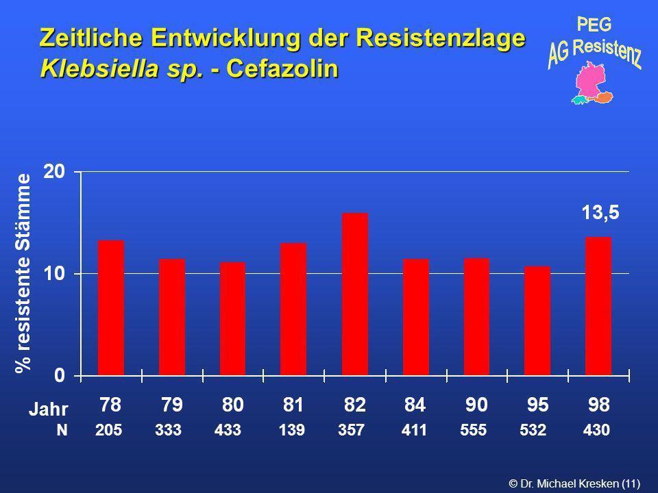 © Dr. Michael Kresken (11) Zeitliche Entwicklung der Resistenzlage Klebsiella sp. - Cefazolin N 205 333 433 139 357 411 555 532 430 Jahr