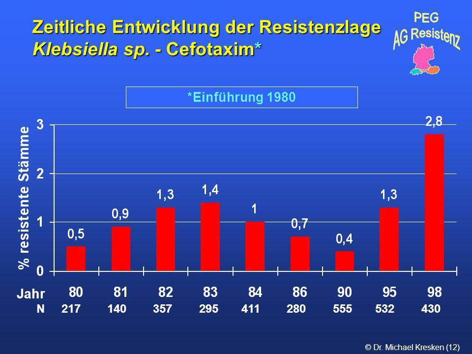 © Dr. Michael Kresken (12) *Einführung 1980 Zeitliche Entwicklung der Resistenzlage Klebsiella sp. - Cefotaxim* N 217 140 357 295 411 280 555 532 430