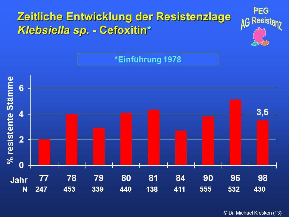 © Dr. Michael Kresken (13) Zeitliche Entwicklung der Resistenzlage Klebsiella sp. - Cefoxitin* *Einführung 1978 N 247 453 339 440 138 411 555 532 430