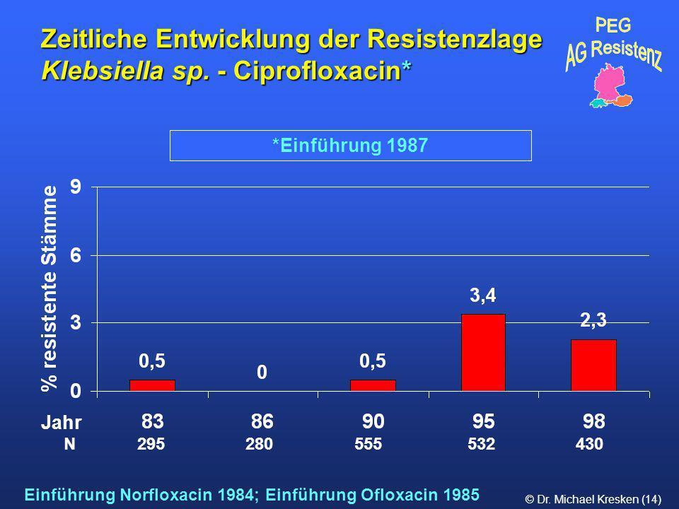© Dr. Michael Kresken (14) *Einführung 1987 Zeitliche Entwicklung der Resistenzlage Klebsiella sp. - Ciprofloxacin* N 295 280 555 532 430 Jahr Einführ