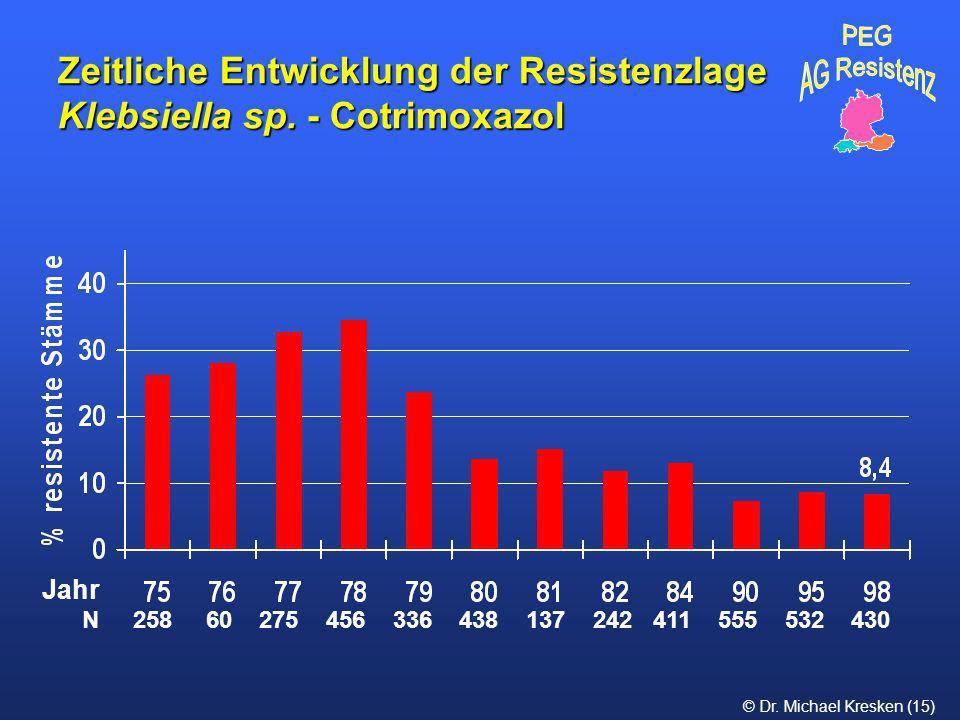 © Dr. Michael Kresken (15) Zeitliche Entwicklung der Resistenzlage Klebsiella sp. - Cotrimoxazol N 258 60 275 456 336 438 137 242 411 555 532 430 Jahr