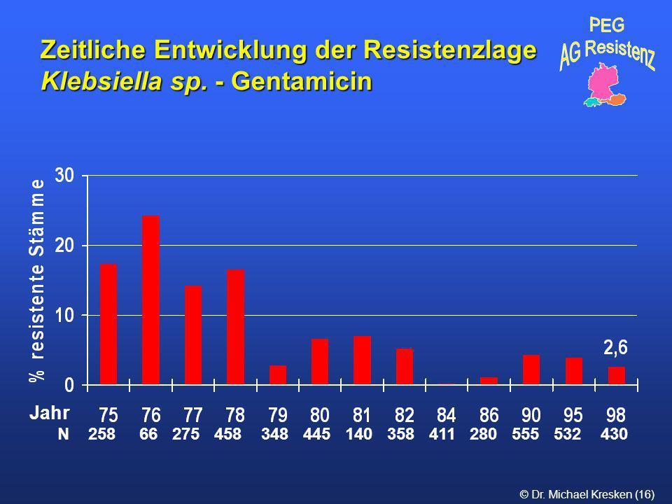 © Dr. Michael Kresken (16) Zeitliche Entwicklung der Resistenzlage Klebsiella sp. - Gentamicin N 258 66 275 458 348 445 140 358 411 280 555 532 430 Ja