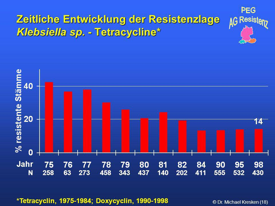 © Dr. Michael Kresken (18) Zeitliche Entwicklung der Resistenzlage Klebsiella sp. - Tetracycline* *Tetracyclin, 1975-1984; Doxycyclin, 1990-1998 N 258