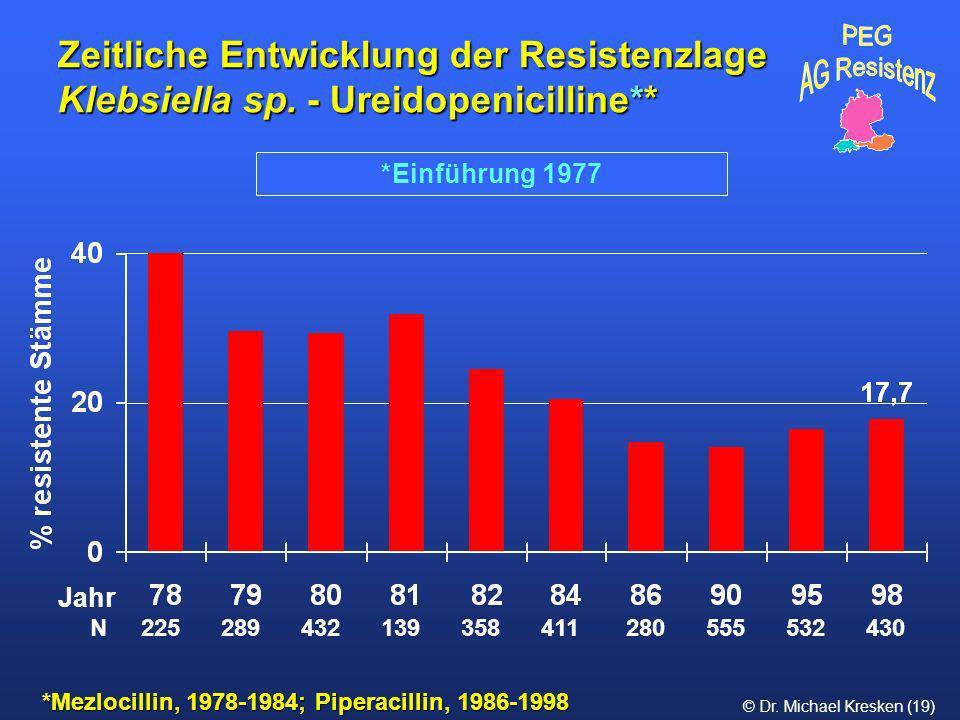 © Dr. Michael Kresken (19) Zeitliche Entwicklung der Resistenzlage Klebsiella sp. - Ureidopenicilline** *Mezlocillin, 1978-1984; Piperacillin, 1986-19
