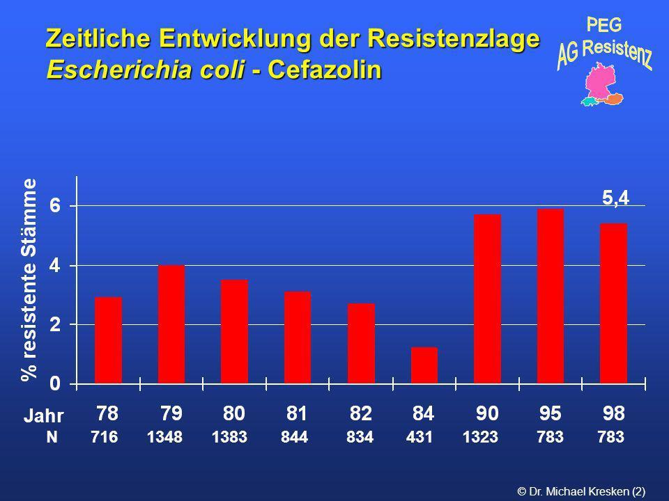 © Dr. Michael Kresken (2) Zeitliche Entwicklung der Resistenzlage Escherichia coli - Cefazolin N 716 1348 1383 844 834 431 1323 783 783 Jahr