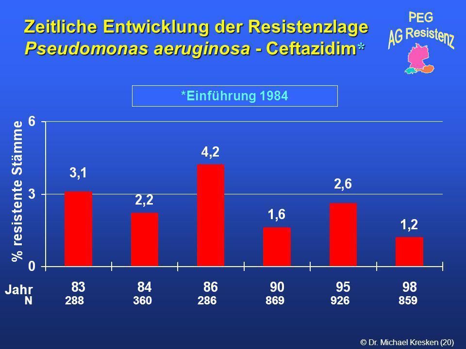 © Dr. Michael Kresken (20) *Einführung 1984 Zeitliche Entwicklung der Resistenzlage Pseudomonas aeruginosa - Ceftazidim * N 288 360 286 869 926 859 Ja