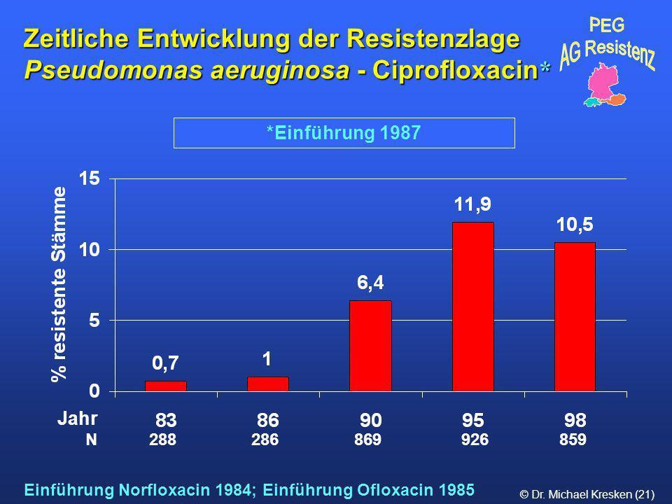 © Dr. Michael Kresken (21) *Einführung 1987 Zeitliche Entwicklung der Resistenzlage Pseudomonas aeruginosa - Ciprofloxacin * Einführung Norfloxacin 19