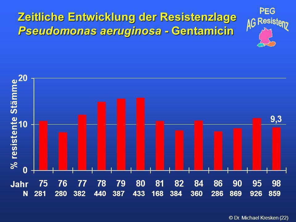 © Dr. Michael Kresken (22) Zeitliche Entwicklung der Resistenzlage Pseudomonas aeruginosa - Gentamicin N 281 280 382 440 387 433 168 384 360 286 869 9