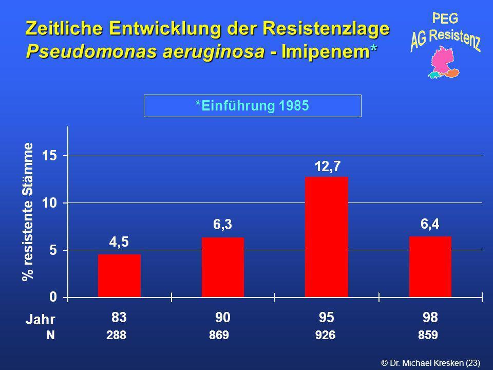 © Dr. Michael Kresken (23) *Einführung 1985 Zeitliche Entwicklung der Resistenzlage Pseudomonas aeruginosa - Imipenem* Jahr N 288 869 926 859