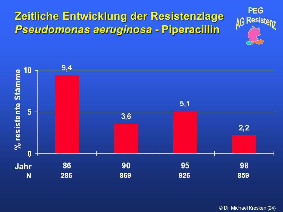 © Dr. Michael Kresken (24) Zeitliche Entwicklung der Resistenzlage Pseudomonas aeruginosa - Piperacillin N 286 869 926 859 Jahr