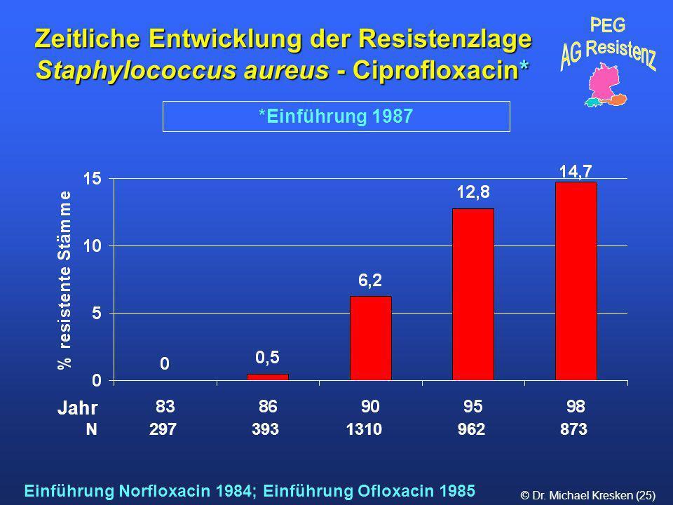 © Dr. Michael Kresken (25) *Einführung 1987 Zeitliche Entwicklung der Resistenzlage Staphylococcus aureus - Ciprofloxacin* Einführung Norfloxacin 1984