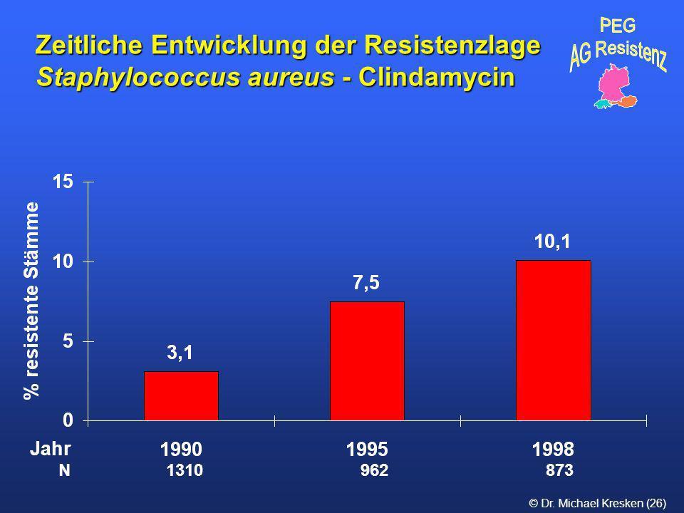 © Dr. Michael Kresken (26) Zeitliche Entwicklung der Resistenzlage Staphylococcus aureus - Clindamycin N 1310 962 873 Jahr