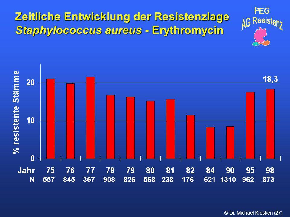 © Dr. Michael Kresken (27) Zeitliche Entwicklung der Resistenzlage Staphylococcus aureus - Erythromycin N 557 845 367 908 826 568 238 176 621 1310 962