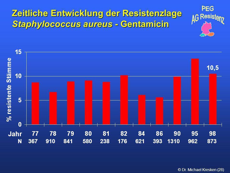 © Dr. Michael Kresken (28) Zeitliche Entwicklung der Resistenzlage Staphylococcus aureus - Gentamicin N 367 910 841 580 238 176 621 393 1310 962 873 J