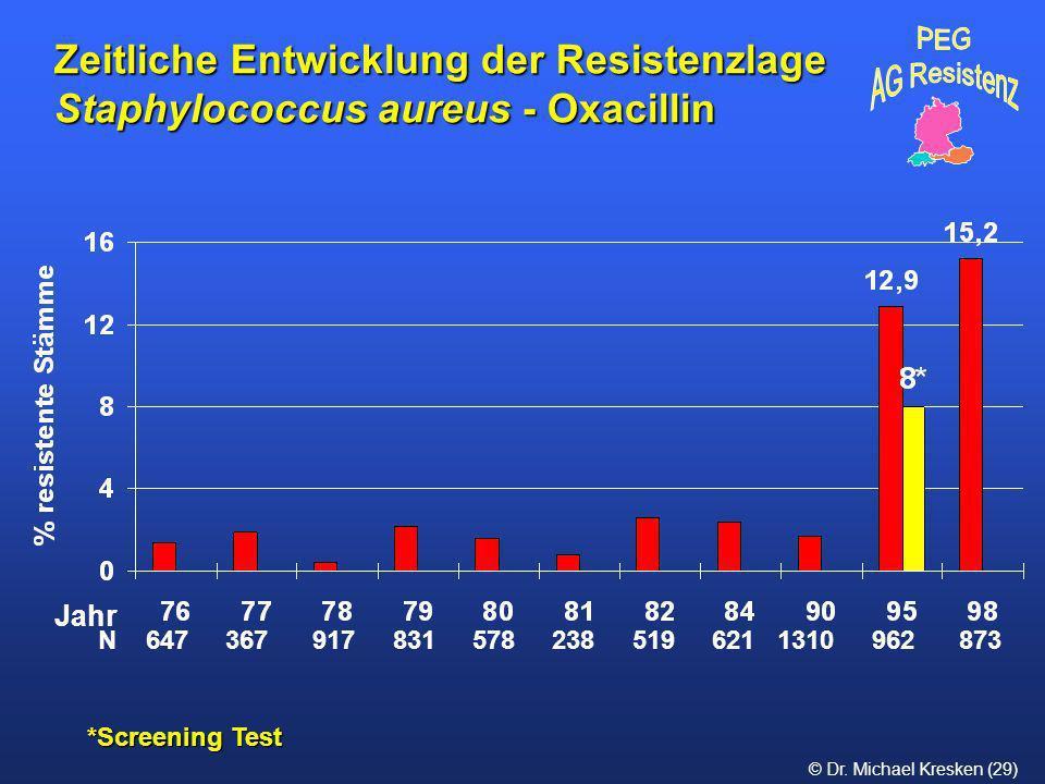 © Dr. Michael Kresken (29) *Screening Test Zeitliche Entwicklung der Resistenzlage Staphylococcus aureus - Oxacillin N 647 367 917 831 578 238 519 621