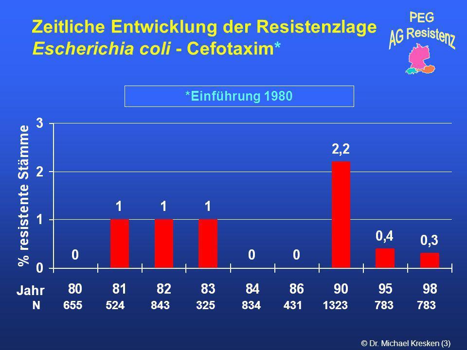 © Dr. Michael Kresken (3) *Einführung 1980 Zeitliche Entwicklung der Resistenzlage Escherichia coli - Cefotaxim* N 655 524 843 325 834 431 1323 783 78