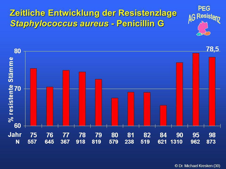 © Dr. Michael Kresken (30) Zeitliche Entwicklung der Resistenzlage Staphylococcus aureus - Penicillin G N 557 645 367 918 819 579 238 519 621 1310 962