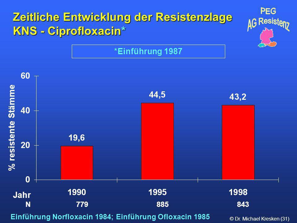 © Dr. Michael Kresken (31) Zeitliche Entwicklung der Resistenzlage KNS - Ciprofloxacin* *Einführung 1987 N 779 885 843 Jahr Einführung Norfloxacin 198