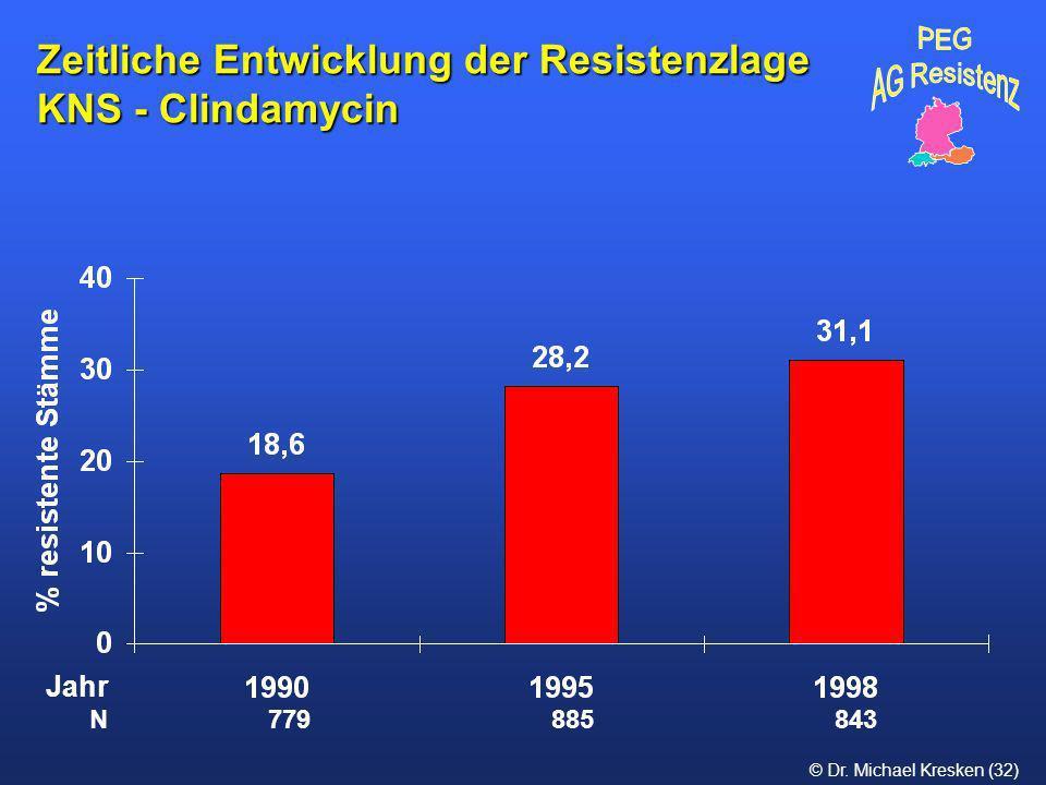 © Dr. Michael Kresken (32) Zeitliche Entwicklung der Resistenzlage KNS - Clindamycin N 779 885 843 Jahr