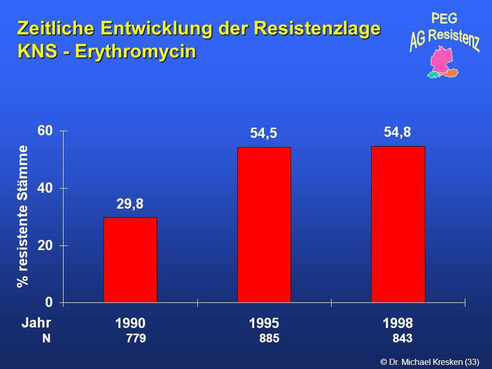 © Dr. Michael Kresken (33) Zeitliche Entwicklung der Resistenzlage KNS - Erythromycin N 779 885 843 Jahr