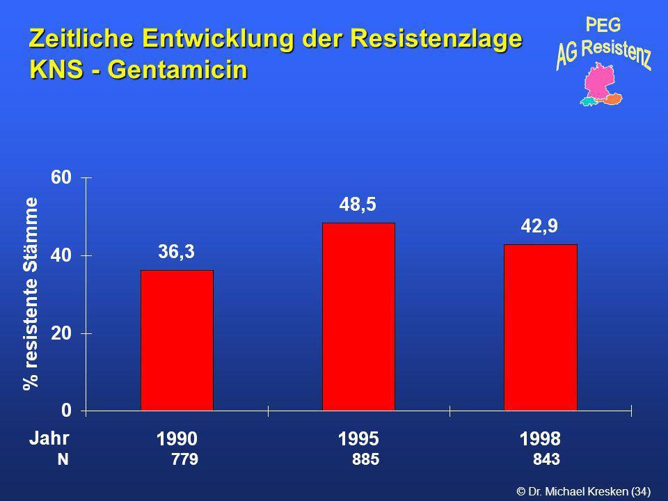 © Dr. Michael Kresken (34) Zeitliche Entwicklung der Resistenzlage KNS - Gentamicin N 779 885 843 Jahr