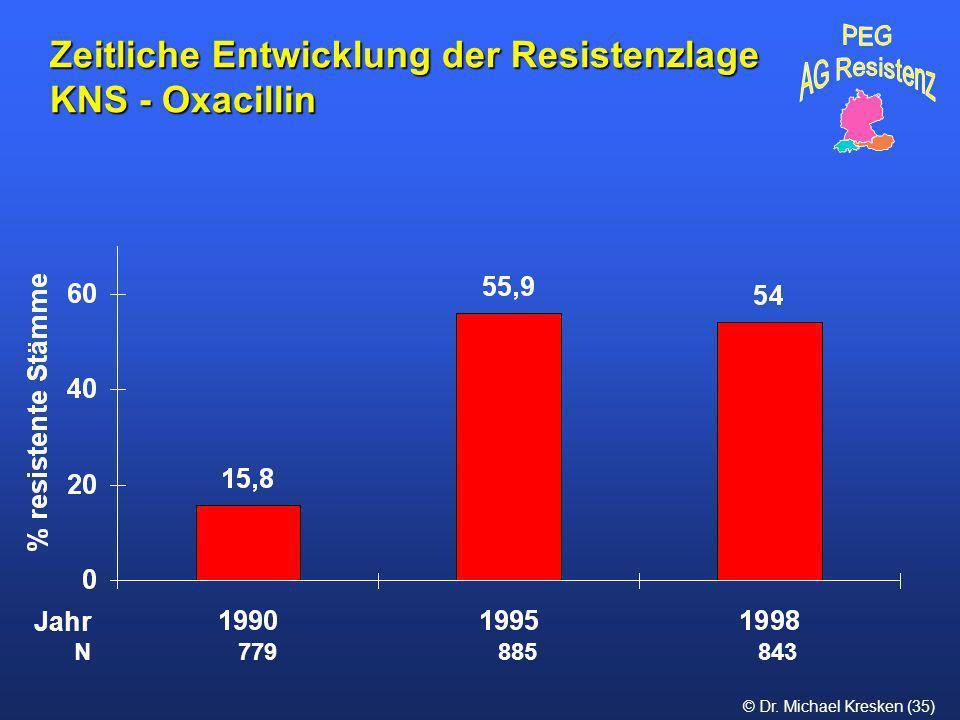 © Dr. Michael Kresken (35) Zeitliche Entwicklung der Resistenzlage KNS - Oxacillin N 779 885 843 Jahr