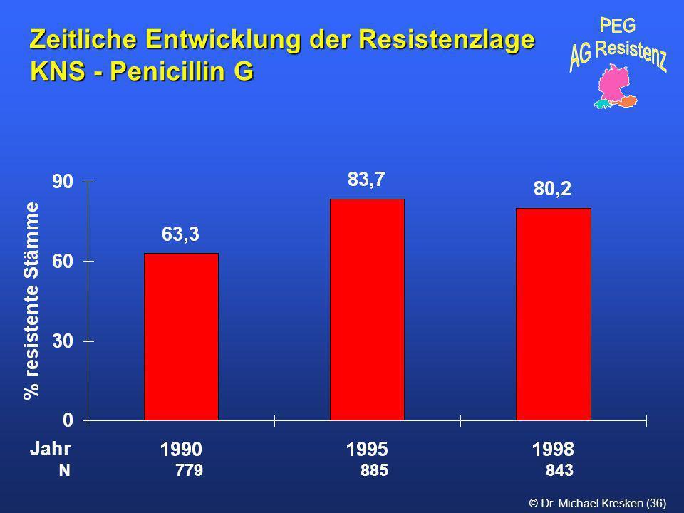 © Dr. Michael Kresken (36) Zeitliche Entwicklung der Resistenzlage KNS - Penicillin G N 779 885 843 Jahr