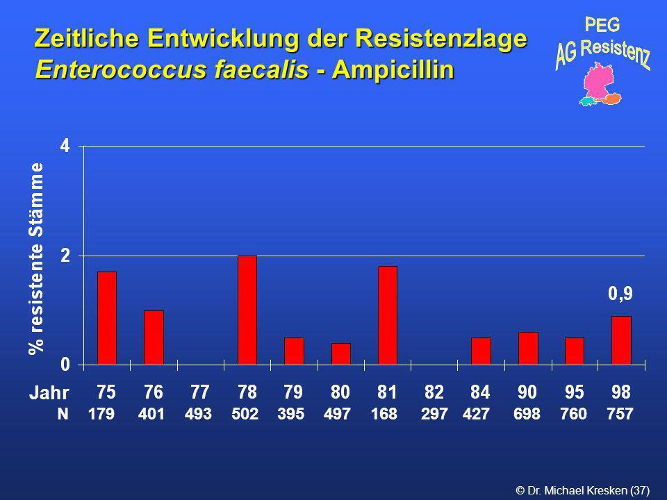 © Dr. Michael Kresken (37) Zeitliche Entwicklung der Resistenzlage Enterococcus faecalis - Ampicillin N 179 401 493 502 395 497 168 297 427 698 760 75