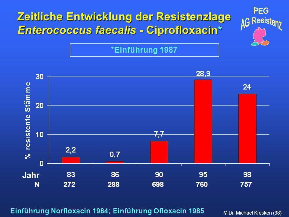 © Dr. Michael Kresken (38) *Einführung 1987 Zeitliche Entwicklung der Resistenzlage Enterococcus faecalis - Ciprofloxacin* Einführung Norfloxacin 1984