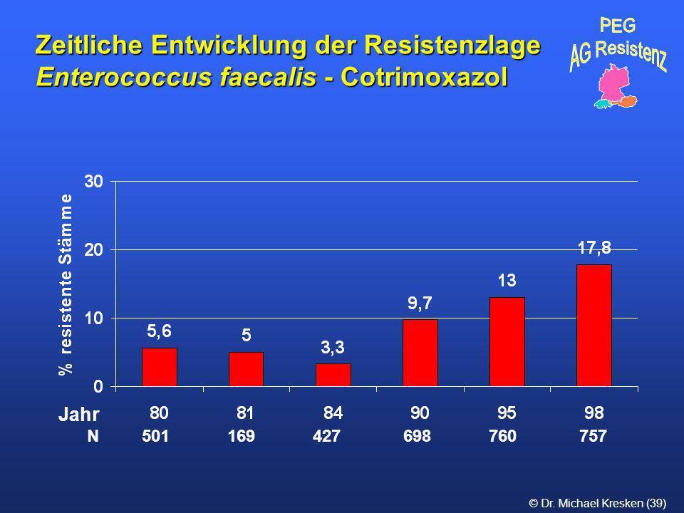 © Dr. Michael Kresken (39) Zeitliche Entwicklung der Resistenzlage Enterococcus faecalis - Cotrimoxazol N 501 169 427 698 760 757 Jahr