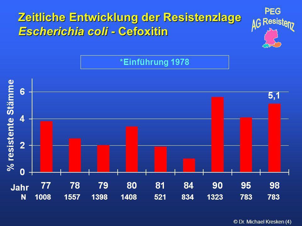 © Dr. Michael Kresken (4) Zeitliche Entwicklung der Resistenzlage Escherichia coli - Cefoxitin *Einführung 1978 N 1008 1557 1398 1408 521 834 1323 783