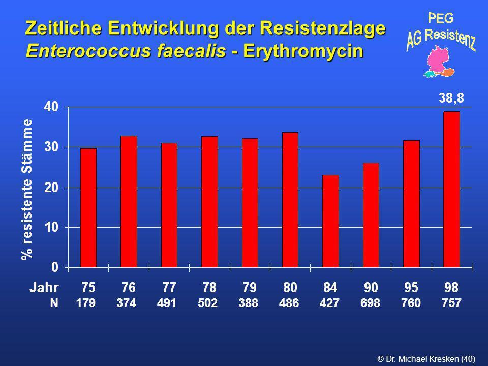 © Dr. Michael Kresken (40) Zeitliche Entwicklung der Resistenzlage Enterococcus faecalis - Erythromycin N 179 374 491 502 388 486 427 698 760 757 Jahr