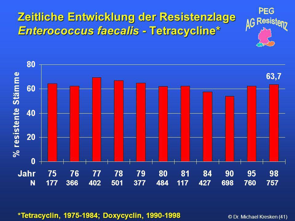 © Dr. Michael Kresken (41) Zeitliche Entwicklung der Resistenzlage Enterococcus faecalis - Tetracycline* *Tetracyclin, 1975-1984; Doxycyclin, 1990-199