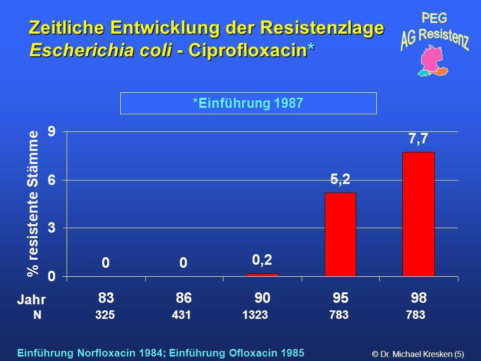 © Dr. Michael Kresken (5) *Einführung 1987 Zeitliche Entwicklung der Resistenzlage Escherichia coli - Ciprofloxacin* Einführung Norfloxacin 1984; Einf