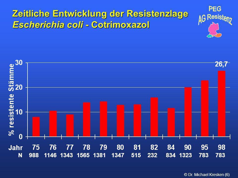 © Dr. Michael Kresken (6) Zeitliche Entwicklung der Resistenzlage Escherichia coli - Cotrimoxazol N 988 1146 1343 1565 1381 1347 515 232 834 1323 783