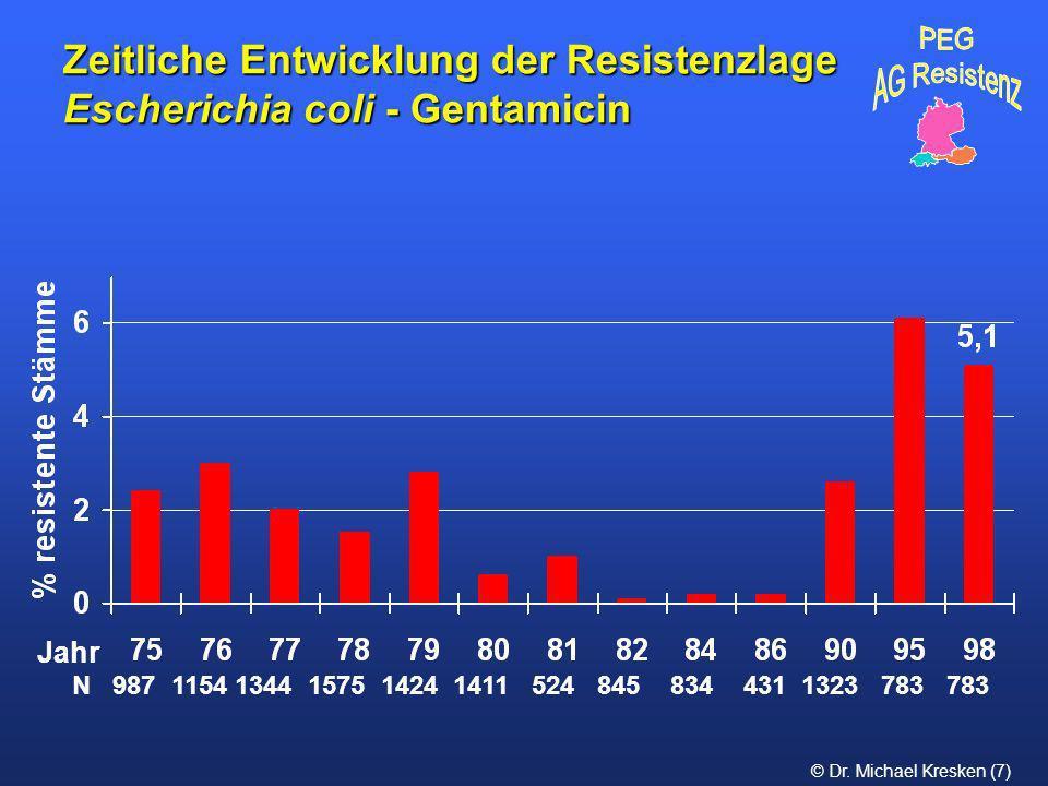 © Dr. Michael Kresken (7) Zeitliche Entwicklung der Resistenzlage Escherichia coli - Gentamicin N 987 1154 1344 1575 1424 1411 524 845 834 431 1323 78