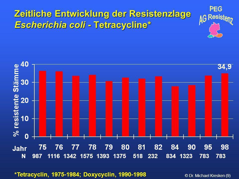 © Dr. Michael Kresken (9) Zeitliche Entwicklung der Resistenzlage Escherichia coli - Tetracycline* *Tetracyclin, 1975-1984; Doxycyclin, 1990-1998 N 98