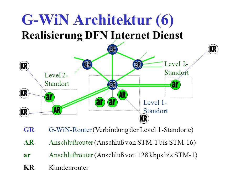 G-WiN Architektur (6) Level 2- Standort Level 1- Standort GRG-WiN-Router (Verbindung der Level 1-Standorte) ARAnschlußrouter (Anschluß von STM-1 bis STM-16) arAnschlußrouter (Anschluß von 128 kbps bis STM-1) KRKundenrouter Realisierung DFN Internet Dienst