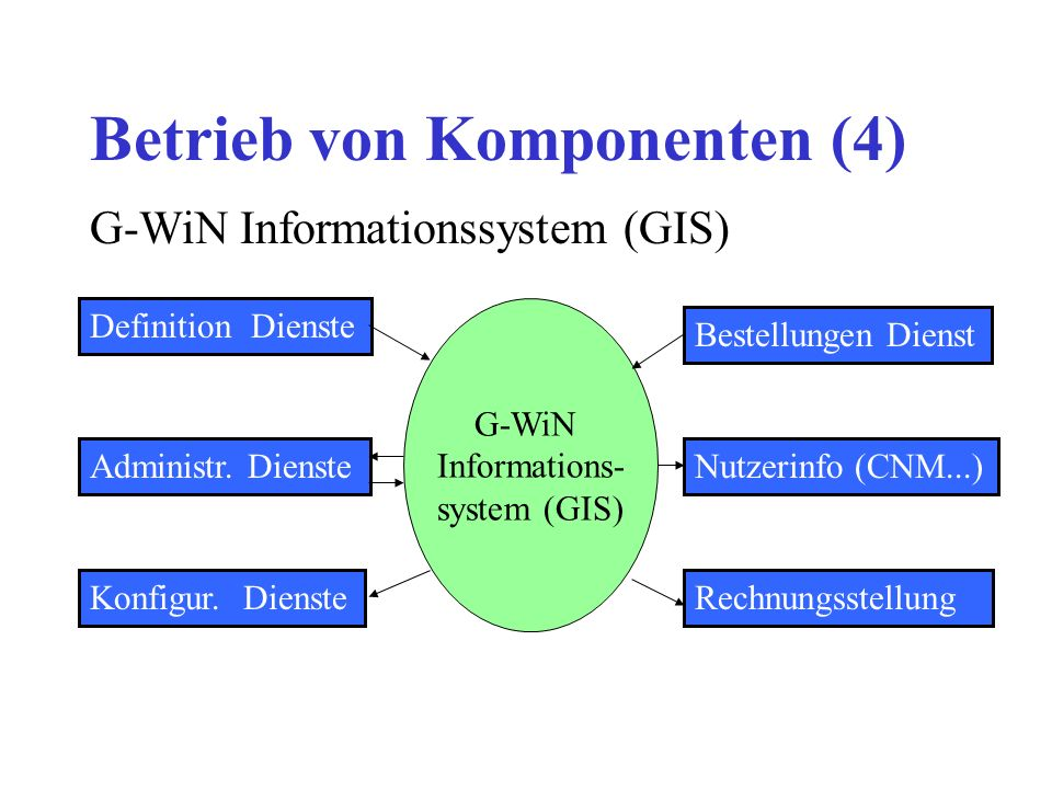 Betrieb von Komponenten (4) G-WiN Informations- system (GIS) Administr. DiensteNutzerinfo (CNM...) Rechnungsstellung Definition Dienste Konfigur. Dien