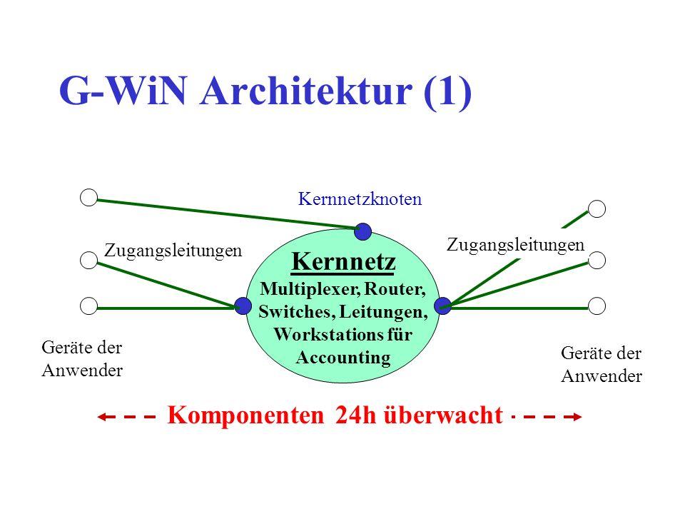 G-WiN Architektur (2) Beispiel: Knoten Hamburg